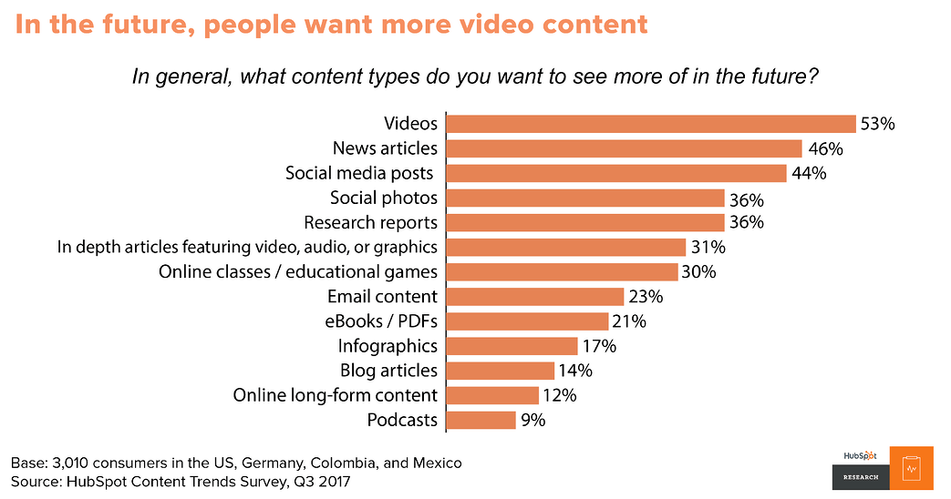 Bar graph showing the types of content people want to see more of, with video content at the top
