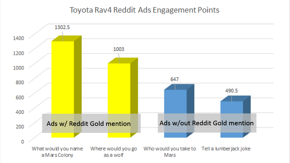 Bar graph showing the number of comments received on Toyota's four Reddit ads.
