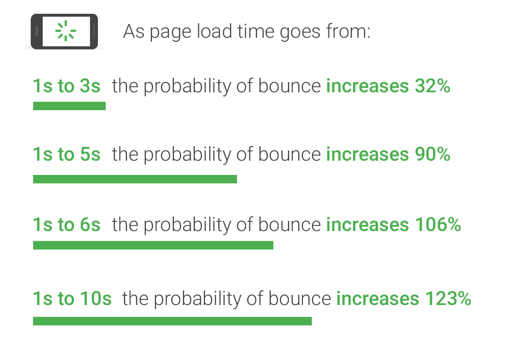 A bar graph showing how the probability of bounce increases with page load time.